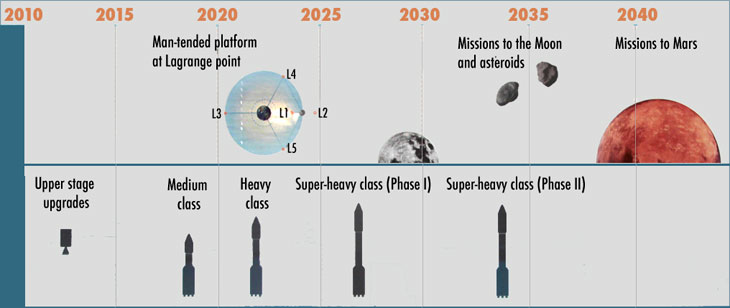 Russian Launch Vehicles and their Spacecraft: Thoughts & News 2013_timeline_1