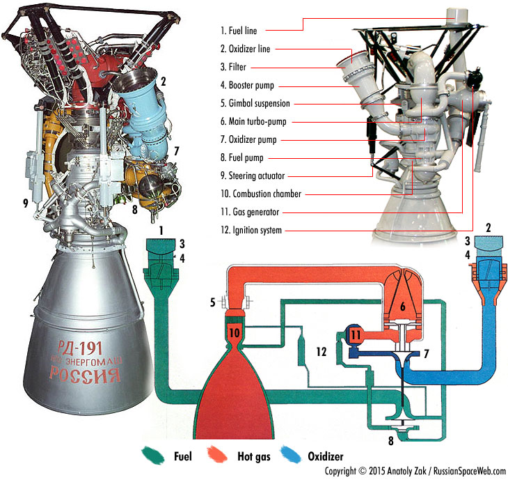 Angara's Engine Gets A Job In The Us. Key Ponents And Basic Operation Of The Rd191 Engine. Wiring. Rocket Engine Pump Diagram At Scoala.co