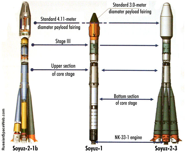 http://www.russianspaceweb.com/images/rockets/soyuz1/soyuz1_2_3_transition_1.jpg