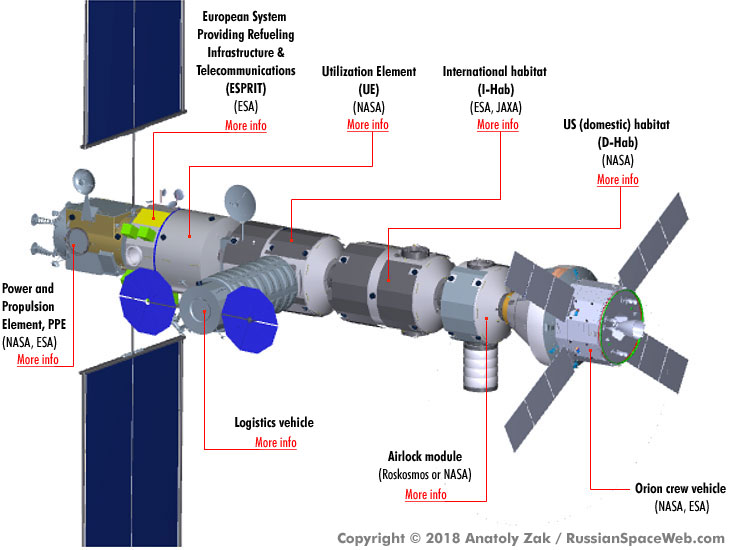 Deep Space Gateway >> First Human Outpost Near The Moon