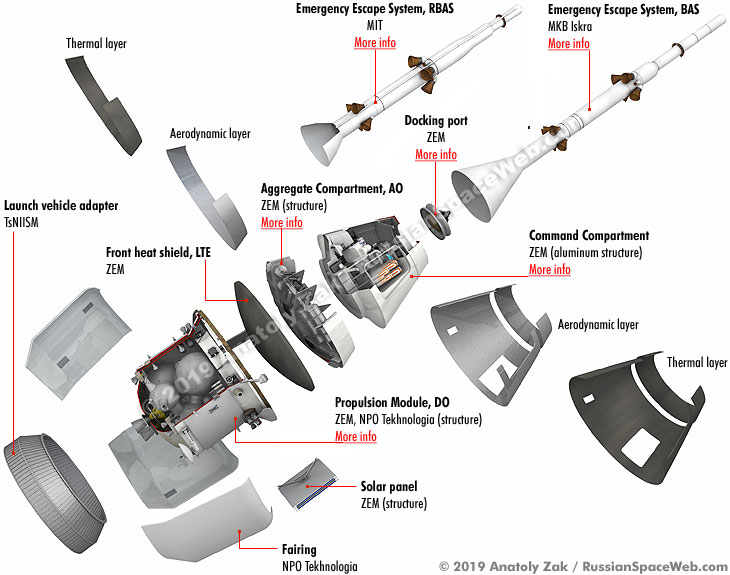 Russian Launch Vehicles and their Spacecraft: Thoughts & News - Page 16 Components_exploded_1