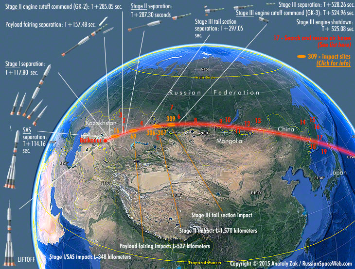 space station trajectory - photo #2