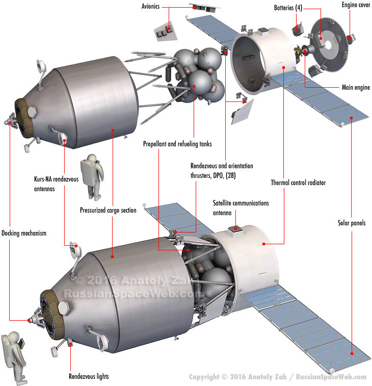 Russian Launch Vehicles and their Spacecraft: Thoughts & News - Page 15 Tgk_pg_design_1