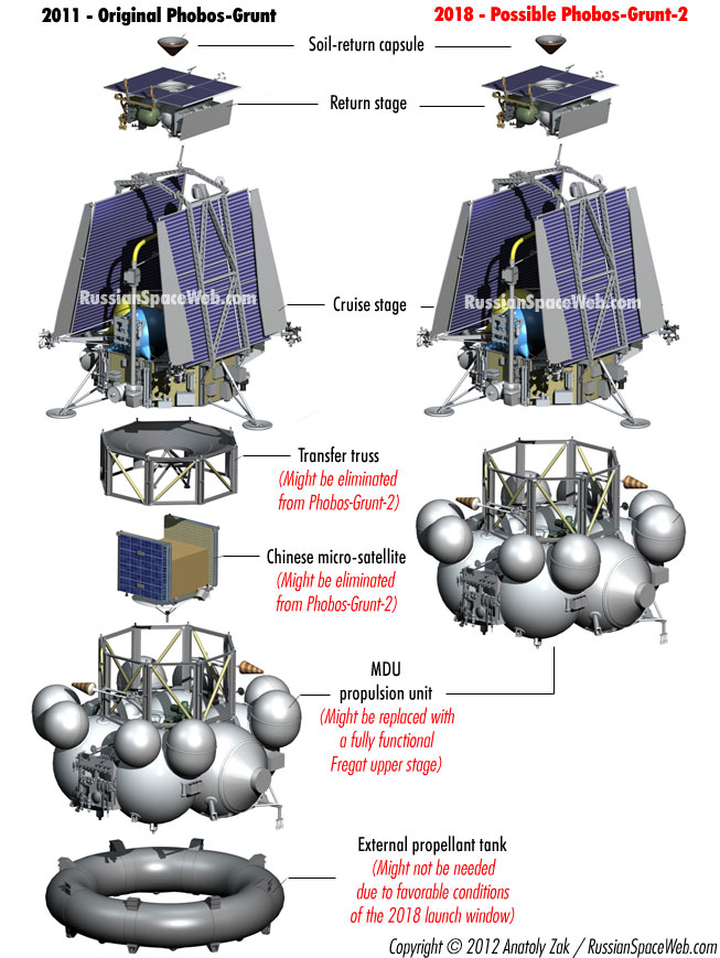 Roscosmos Planetary Exploration Missions - Page 2 Fg2_compare_1